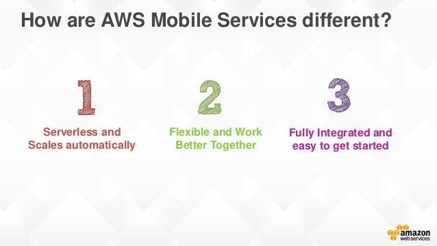 Amazon Cognito Amazon Mobile Analytics Amazon SNS Mobile Push Amazon Kinesis Recorder DynamoDB Mapper S3 Transfer Mgr SQS ...