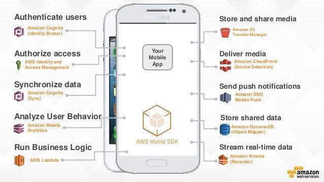 Amazon Cognito Mobile Analytics SNS Mobile Push Free Tier: 1 Million push messages every month Free Tier (for first 12 mon...