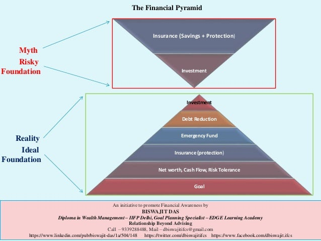 Build your own pyramid - The financial pyramid