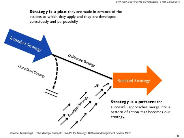 emergent and intended approaches to strategy Deliberate and emergent strategies may be conceived as two ends of a  continuum  variety of ways in which strategies actually take shape can be  considered.