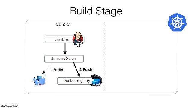 Built in ci-cd with kubernetes, jenkins and helm