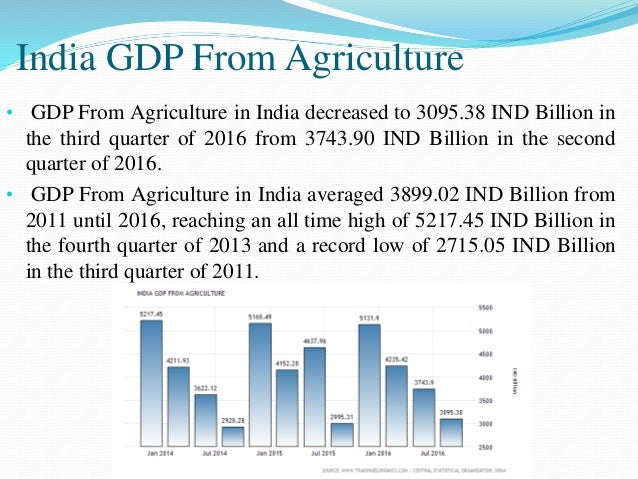 India GDP From Agriculture • GDP From Agriculture in India decreased to 3095.38 IND Billion in the third quarter of 2016 f...
