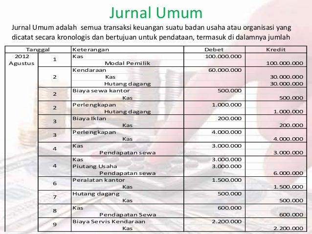 Contoh Soal Kasus Implementasi Siklus Akuntansi Perusahaan Jasa