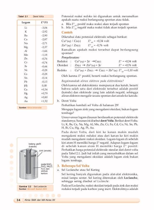 Buku kimia sma_kelas_xii_wening_sukmanawati,_dkk.-1