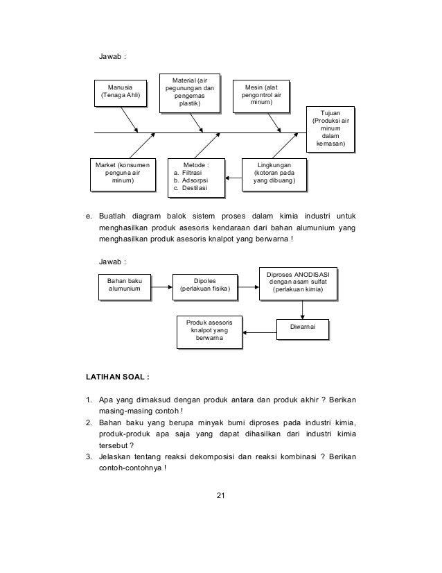 Buku Kimia Smk Teknik