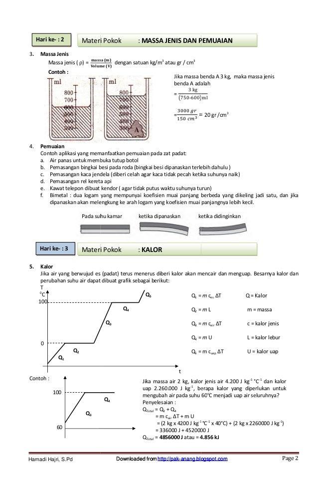 Buku Modul Panduan Un Ipa Fisika Smp