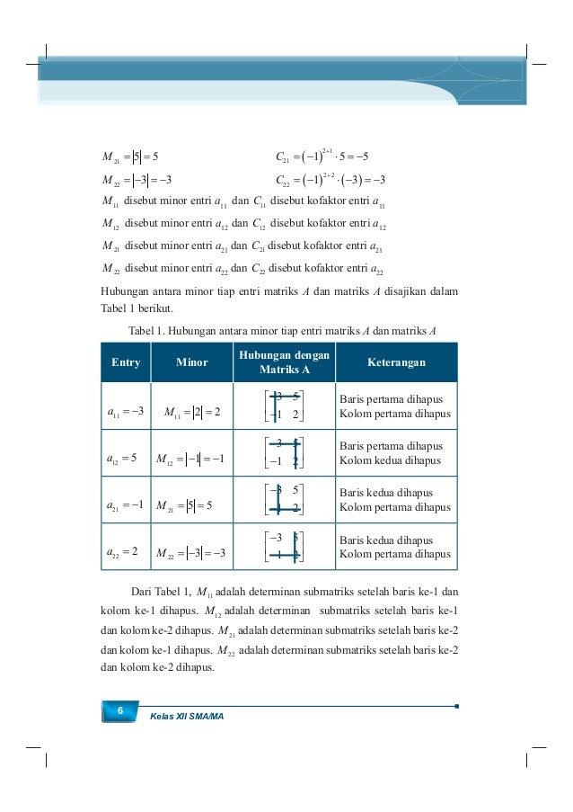 MatematikaKurikulum 2013 7 Contoh 1.3 Diberikan matriks 2 3 1 4 B . Tentukan semua minor dan matriks kofaktor matriks B. A...