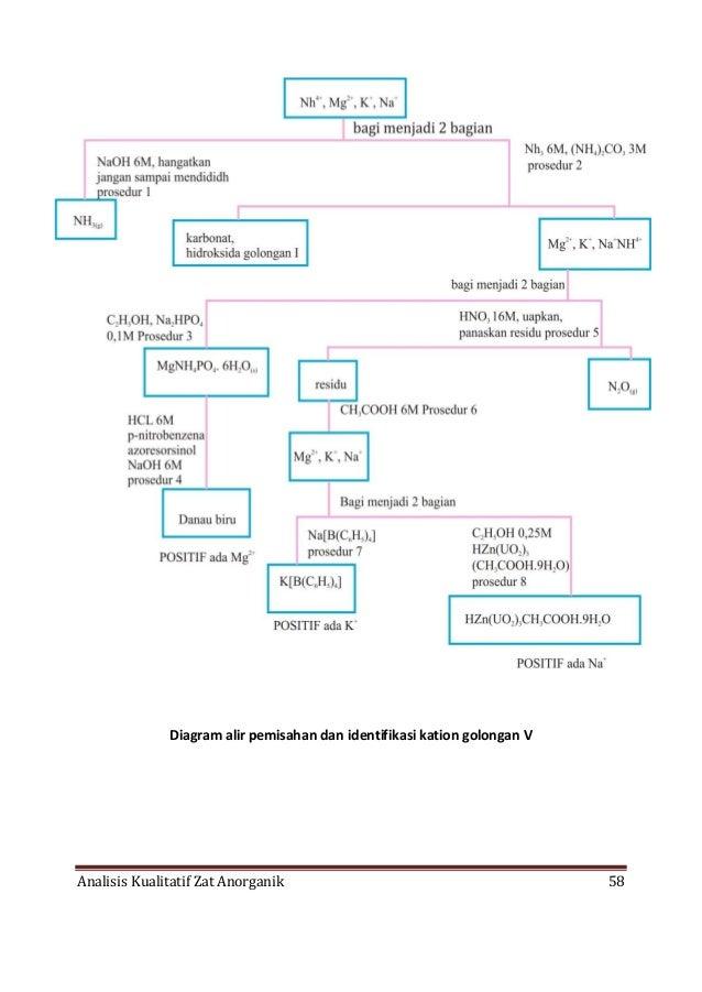 reaksi spesifik untuk identifikasi triterpenoid dan steroid