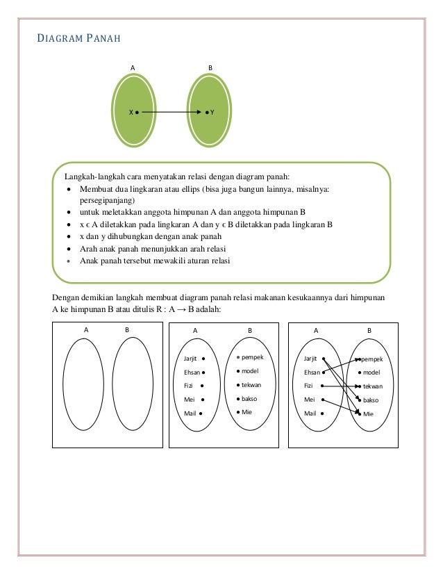 Buku siswa diagram panah a b dengan demikian langkah membuat ccuart Images