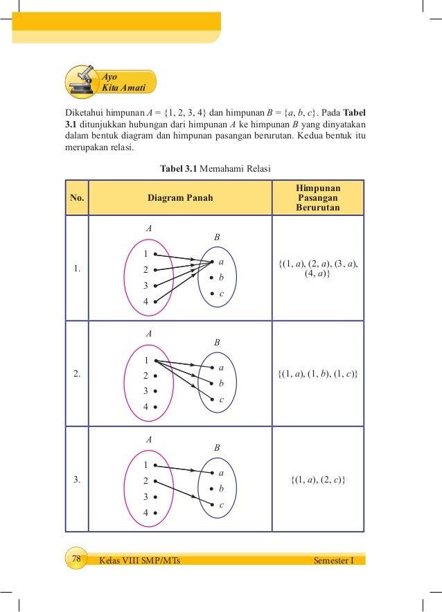 Buku siswa kelas 8 mm smt 1 85 78 kelas ccuart Choice Image