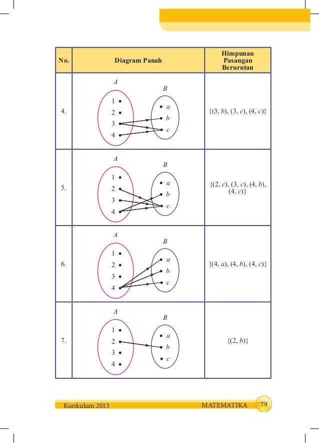 Buku siswa kelas 8 mm smt 1 86 79kurikulum 2013 matematika no diagram panah himpunan pasangan berurutan 4 ccuart Choice Image