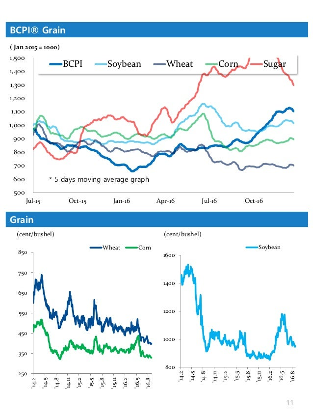 shipping market chartpack 2016 commodity demand and fleet supply sample 11 638?cb=1495768303 shipping market chartpack 2016 commodity demand and fleet supply, s  at crackthecode.co