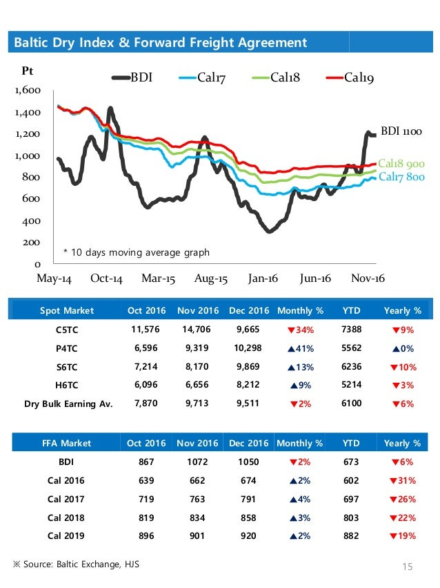 shipping market chartpack 2016 commodity demand and fleet supply sample 15 638?cb=1495768303 shipping market chartpack 2016 commodity demand and fleet supply, s  at cos-gaming.co