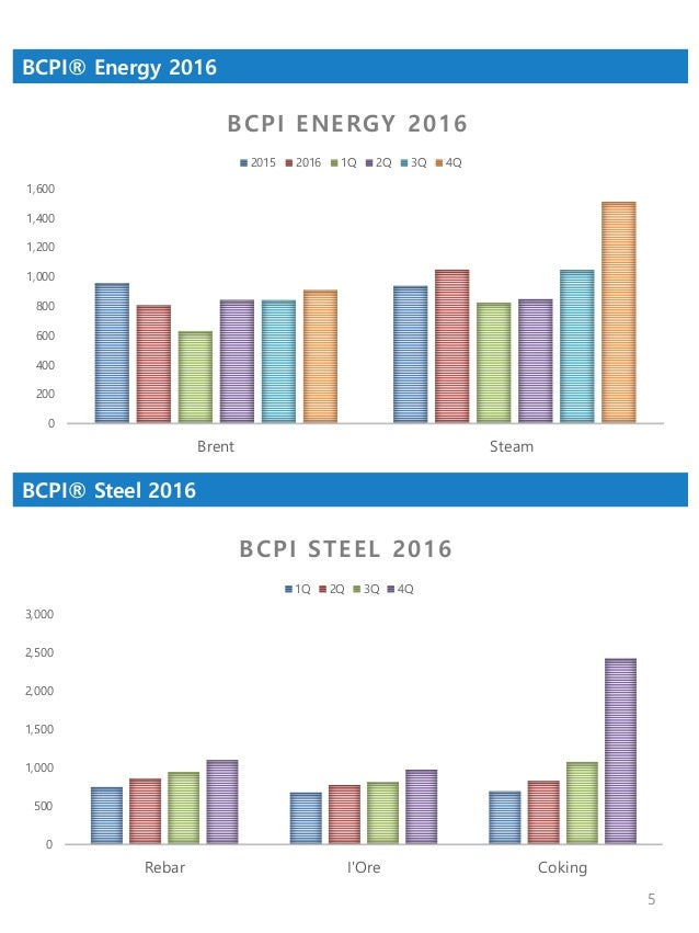 shipping market chartpack 2016 commodity demand and fleet supply sample 5 638?cb=1495768303 shipping market chartpack 2016 commodity demand and fleet supply, s  at crackthecode.co