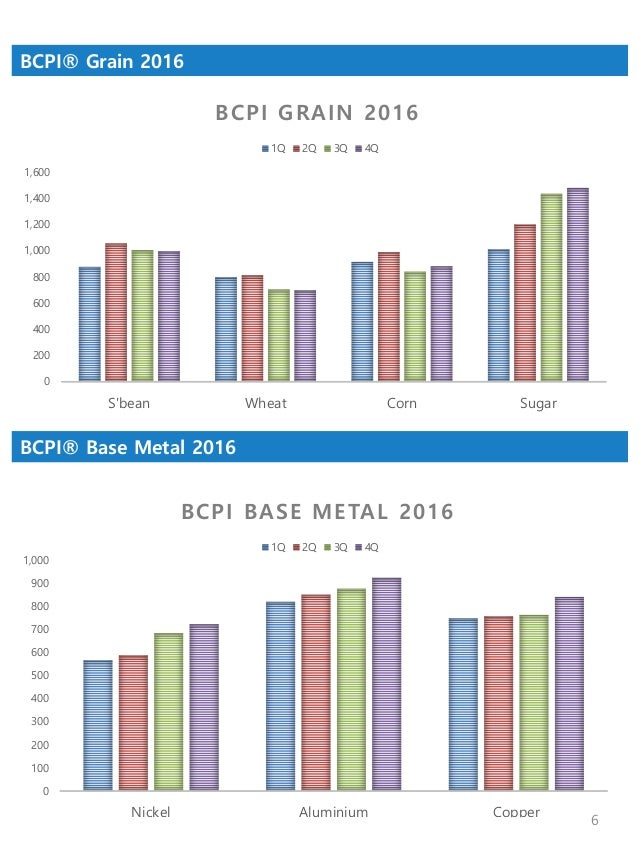 shipping market chartpack 2016 commodity demand and fleet supply sample 6 638?cb=1495768303 shipping market chartpack 2016 commodity demand and fleet supply, s  at crackthecode.co
