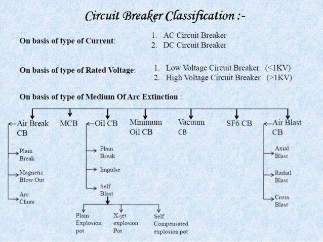 Bulk Oil And Min Oil Circuit Breaker