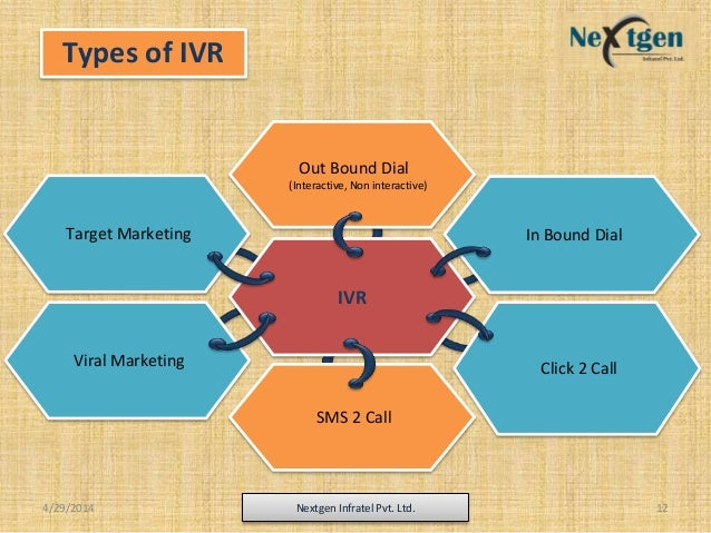 Types of IVR IVR Out Bound Dial (Interactive, Non interactive) SMS 2 Call Viral Marketing In Bound DialTarget Marketing Cl...
