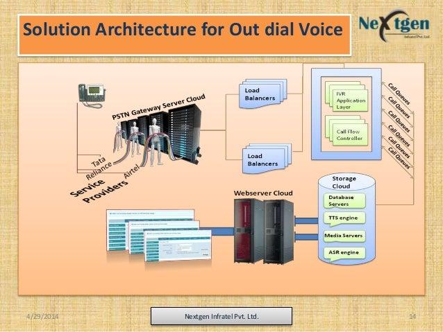 Solution Architecture for Out dial Voice 4/29/2014 Nextgen Infratel Pvt. Ltd. 14