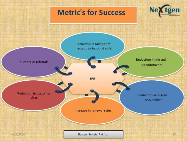 Metric's for Success IVR Reduction in number of repetitive inbound calls Increase in renewal rates Reduction in customer c...