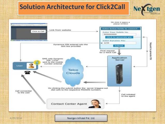 Solution Architecture for Click2Call 4/29/2014 Nextgen Infratel Pvt. Ltd. 18