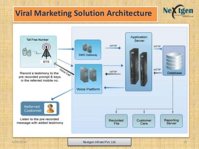 Viral Marketing Solution Architecture 4/29/2014 Nextgen Infratel Pvt. Ltd. 22