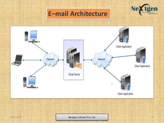 E–mail Architecture 4/29/2014 Nextgen Infratel Pvt. Ltd. 27