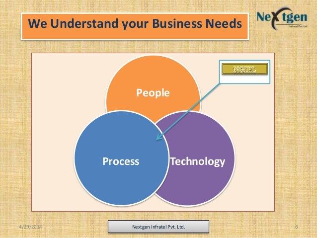 We Understand your Business Needs People TechnologyProcess 4/29/2014 Nextgen Infratel Pvt. Ltd. 6