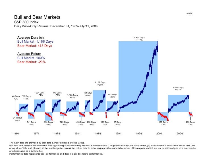 S1370.2 Bull and Bear Markets S&P 500 Index Daily Price-Only Returns: December 31, 1965-July 31, 2008 The S&P data are pro...