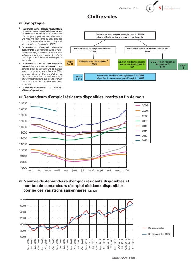 Arbeitslosenstatistik Slide 2