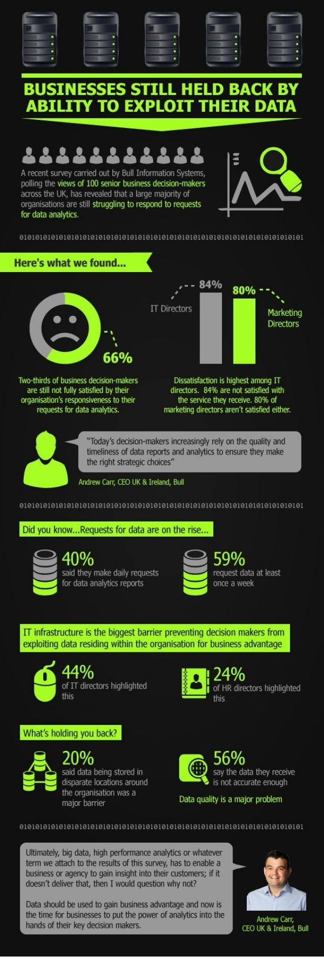 Businesses held back by their inability to exploit their data (Infographic)