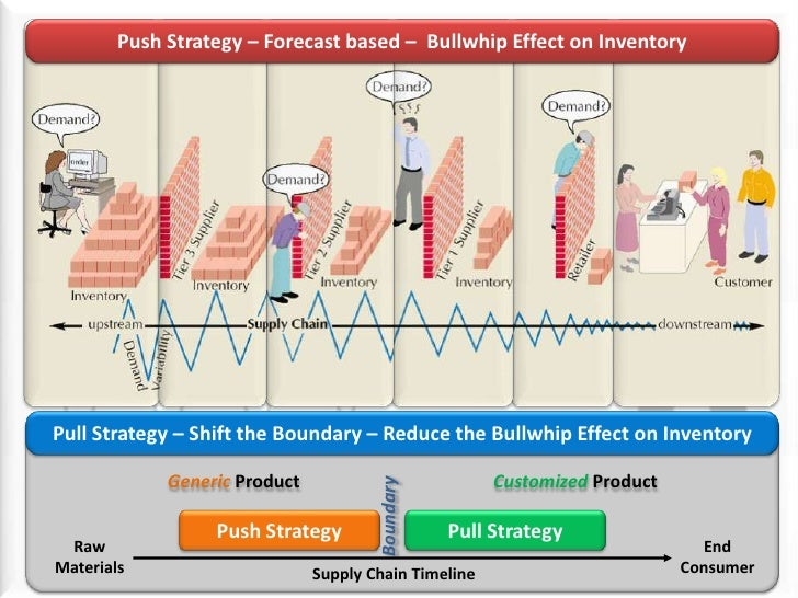 Push Strategy – Forecast based –  Bullwhip Effect on Inventory<br />Pull Strategy – Shift the Boundary – Reduce the Bullwh...