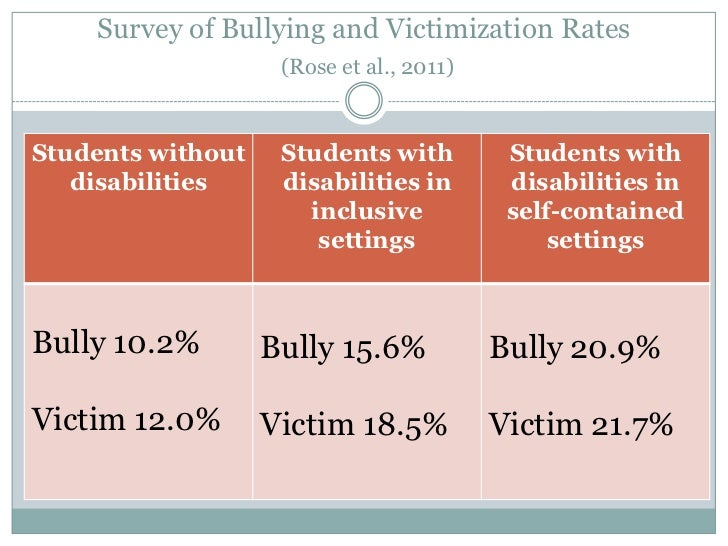 the prevalence of bullying and victimization This statistic presents the prevalence of cyber bullying perpetration and victimization among teens by gender during the 2012 survey, it was found that 9 percent of all female teen respondents admitted to perpetrating cyber bullying, in.