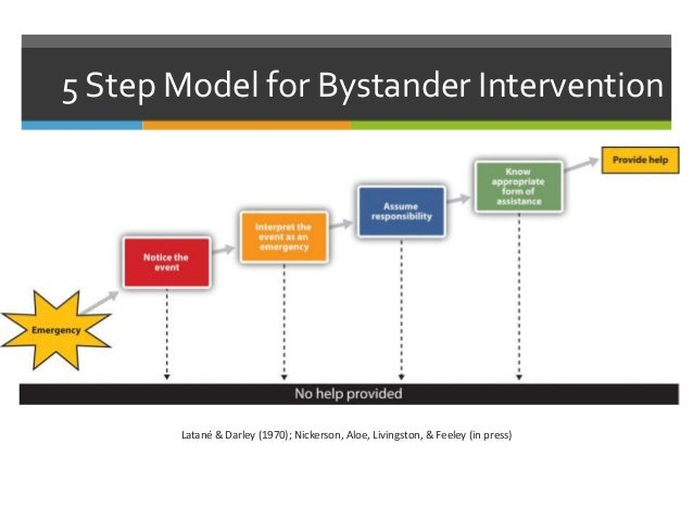 the six step model of crisis intervention Different models of crisis intervention that assess the severity of a crisis   gilliland's six-step model, which includes three listening and three.