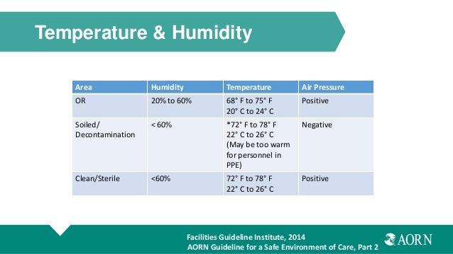 Humidity Of Air At Room Temperature