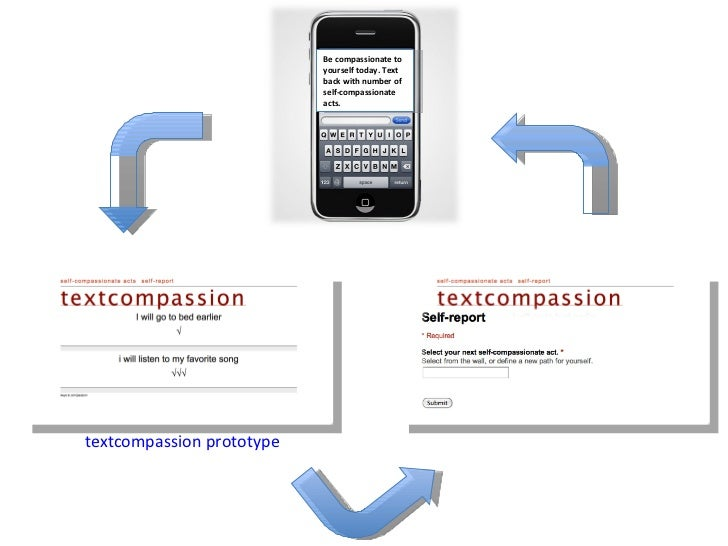 Be compassionate to yourself today. Text back with number of self-compassionate acts. textcompassion prototype