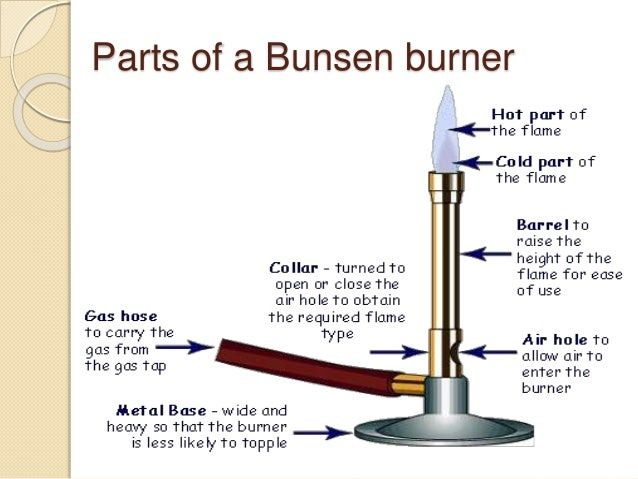 how to use a bunsen burner Bunsen burner instruction and maintenance manual use and  operation bunsen burners are free-flame devices utilized to carry out small.