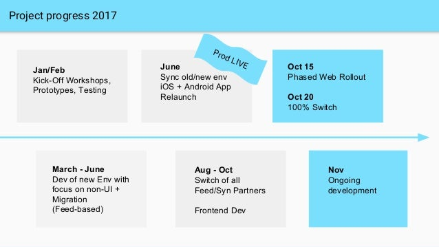 Project progress 2017 Oct 15 Phased Web Rollout Oct 20 100% Switch June Sync old/new env iOS + Android App Relaunch Jan/Fe...