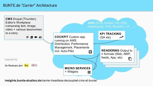 "MICRO SERVICES + Widgets BUNTE.de ""Carrier"" Architecture COCKPIT Custom app running on AWS. Distribution, Performance Mana..."