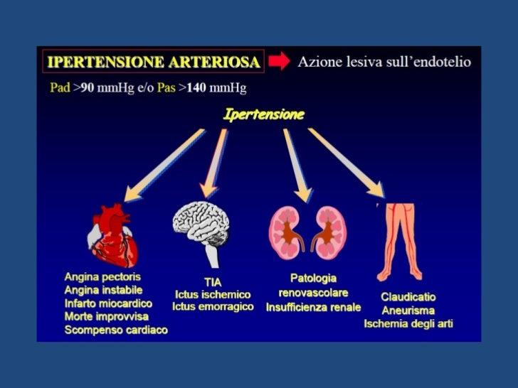 Aterosclerosi e danno d'organo: - di P. Buonamico