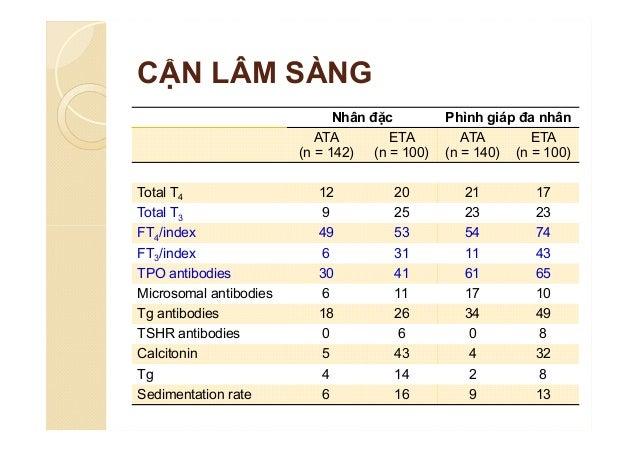 XẠ HÌNH TUYẾN GIÁP  NC: 4457 bệnh nhân có nhân giáp ◦ Tất cả được xạ hình và phẫu thuật ◦ Kết quả:  Nhân lạnh 84%  16% ...
