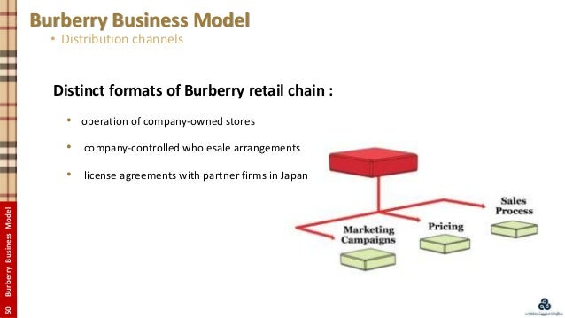 The Business of Burberry – Distribution Channels