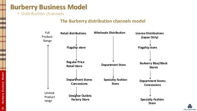 inside the retail strategy of burberry
