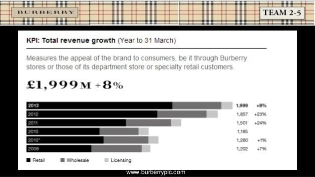 economic analysis of burberry Burberry brand and development of the business was  our analysis indicated that the fundamentals  most economic recovery scenarios.