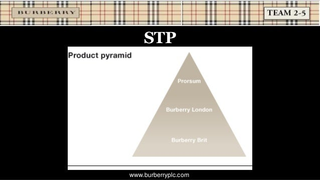 market analysis for burberry Burberry group: latest and breaking news and analysis, including key financial information about burberry group.