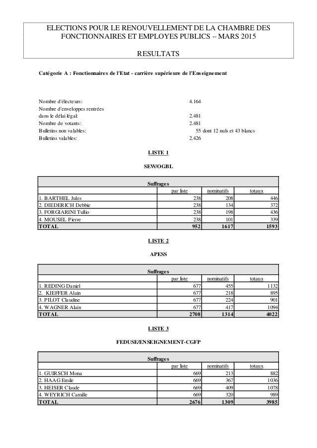 ELECTIONS POUR LE RENOUVELLEMENT DE LA CHAMBRE DES FONCTIONNAIRES ET EMPLOYES PUBLICS – MARS 2015 RESULTATS Catégorie A : ...