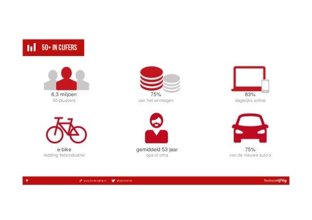 www.bureauvijftig.nl @arjanintveld 6,3 miljoen 50-plussers 75% van het vermogen 83% dagelijks online e-bike redding fietsi...