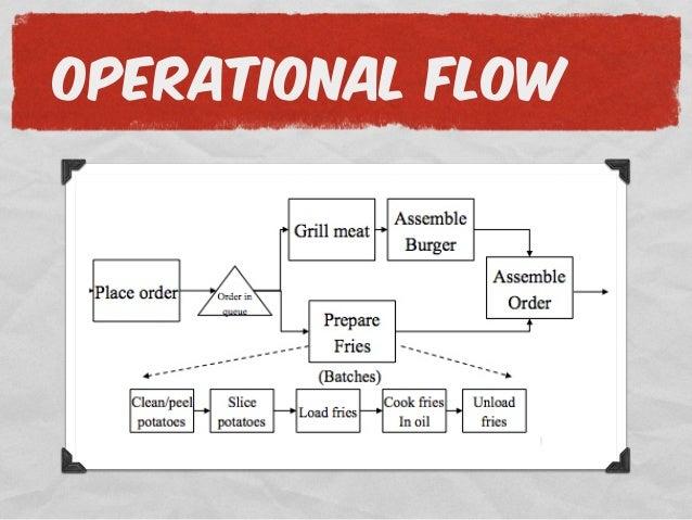 How to Start a Burger Restaurant