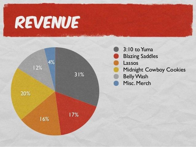 The Good Burger vs. The Best Burger Business Plan