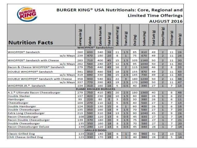 "burger king tqm Bpmn 6023 strategic management individual assignment mini case study ""burger king"" prepared by: zuhren md nasir 814848 (atc seremban) prepared for: assoc pro."