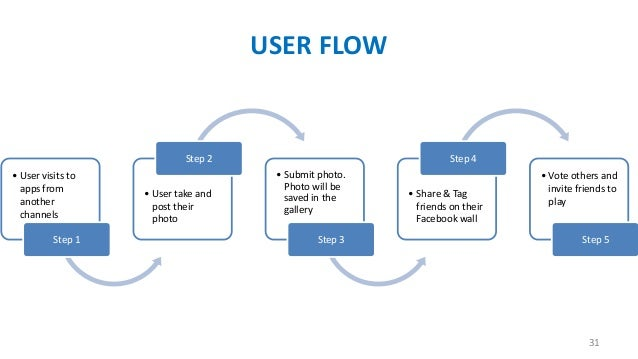 USER FLOW  Step 2 • User visits to apps from another channels Step 1  • User take and post their photo  Step 4 • Submit ph...